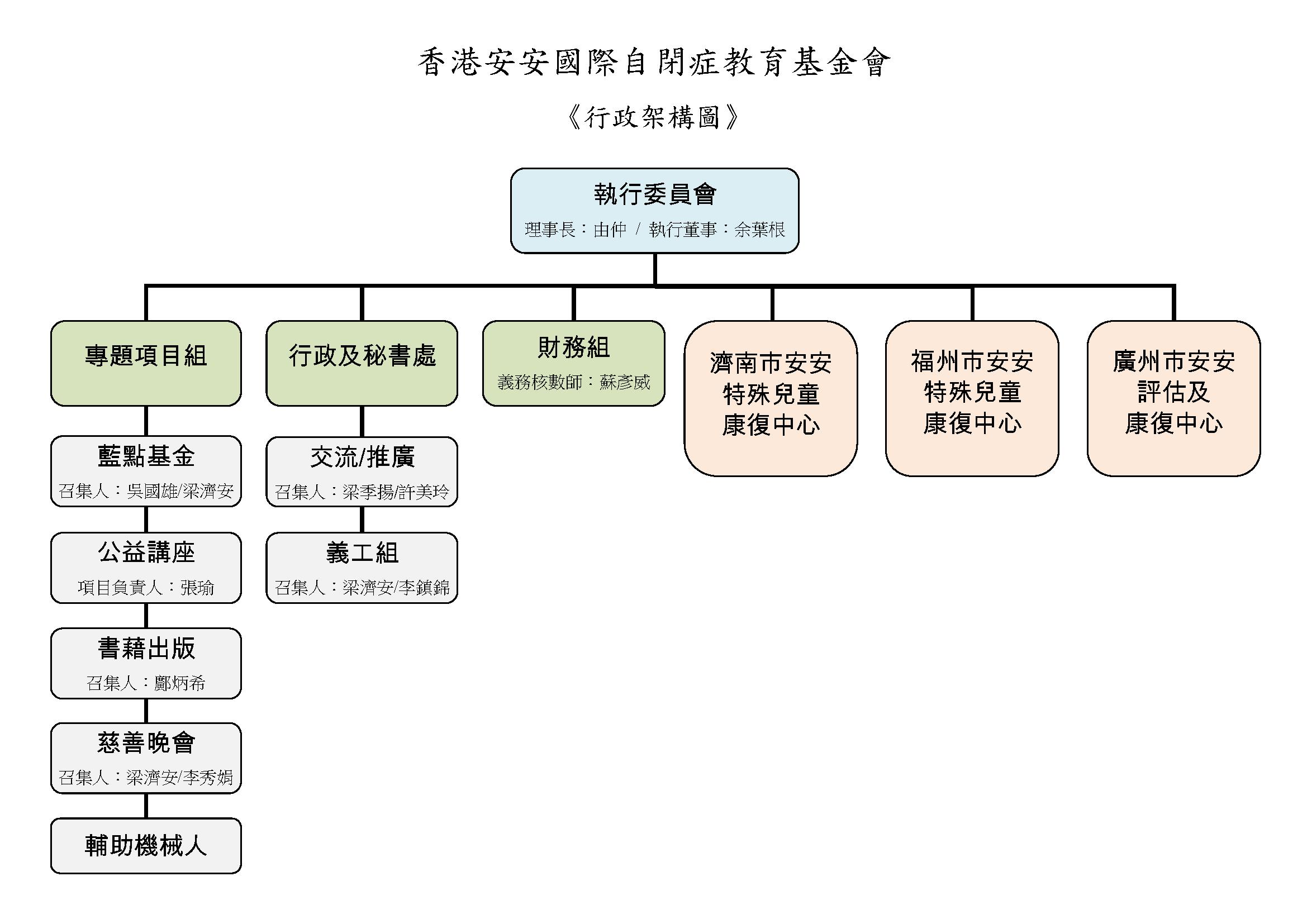 安安架構圖 20150716