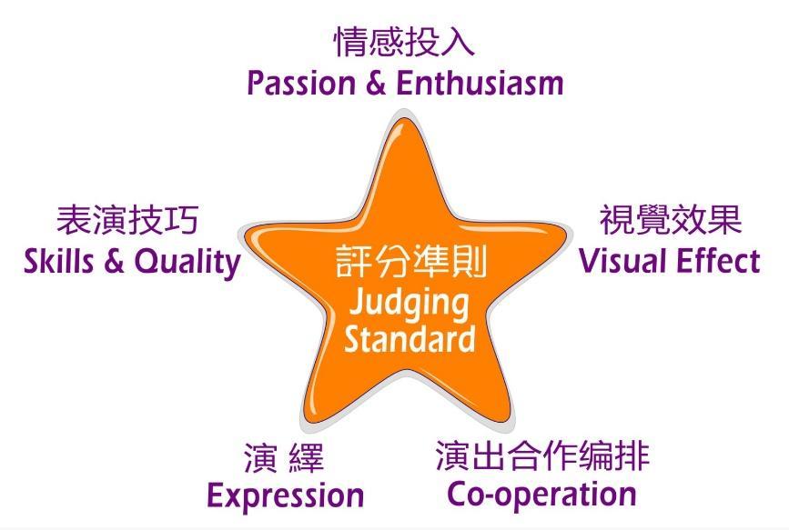 best_video_performace_judging_criteria